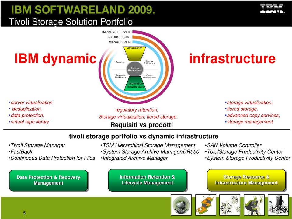 Hierarchical Storage Management System Storage Archive Manager/DR550 Integrated Archive Manager storage virtualization, tiered storage, advanced copy services, storage management SAN Volume
