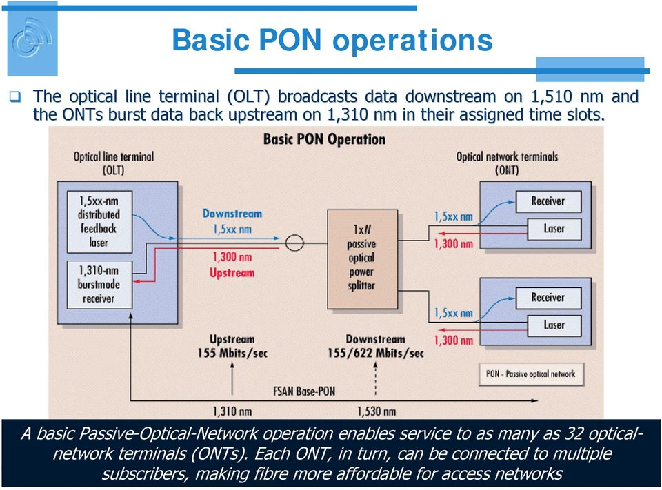 A basic Passive-Optical-Network operation enables service to as many as 32 opticalnetwork