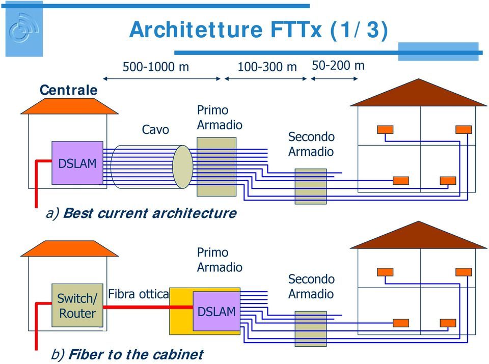 a) Best current architecture Switch/ Router Fibra