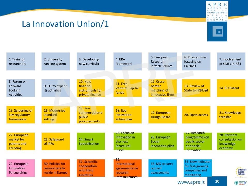 Crossborder matching of innovative firms 13. Review of State aid R&D&I 14. EU Patent 15. Screening of key regulatory frameworks 16. Modernise standardsetting 17.