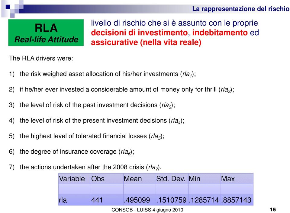 investment decisions (rla 3 ); 4) the level of risk of the present investment decisions (rla 4 ); 5) the highest level of tolerated financial losses (rla 5 ); 6) the degree of