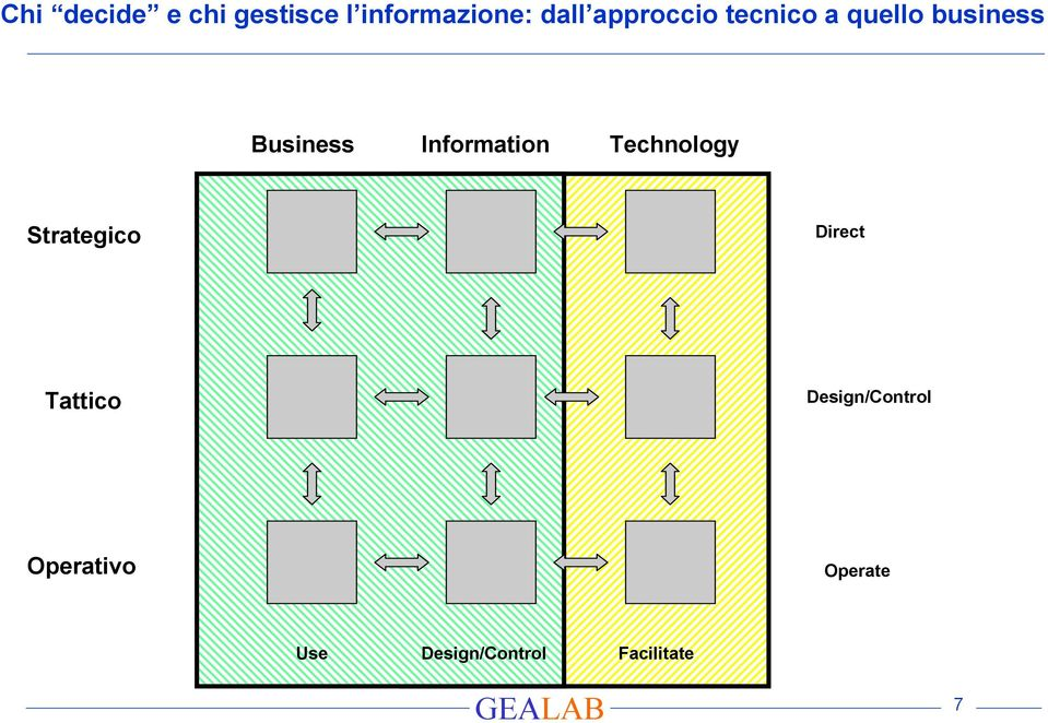 Information Technology Strategico Direct Tattico