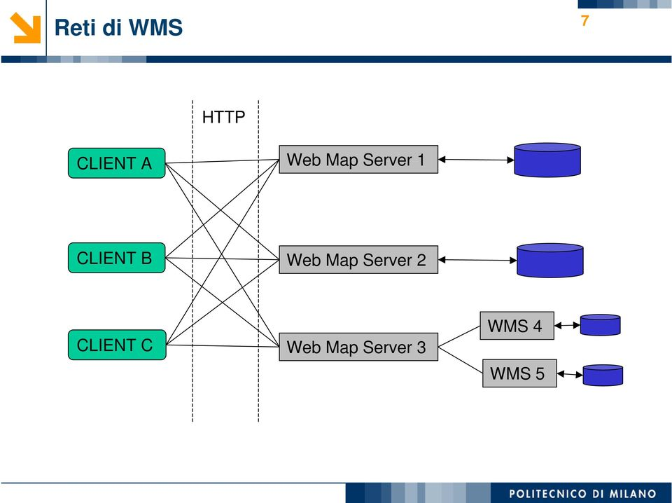 B Web Map Server 2 CLIENT