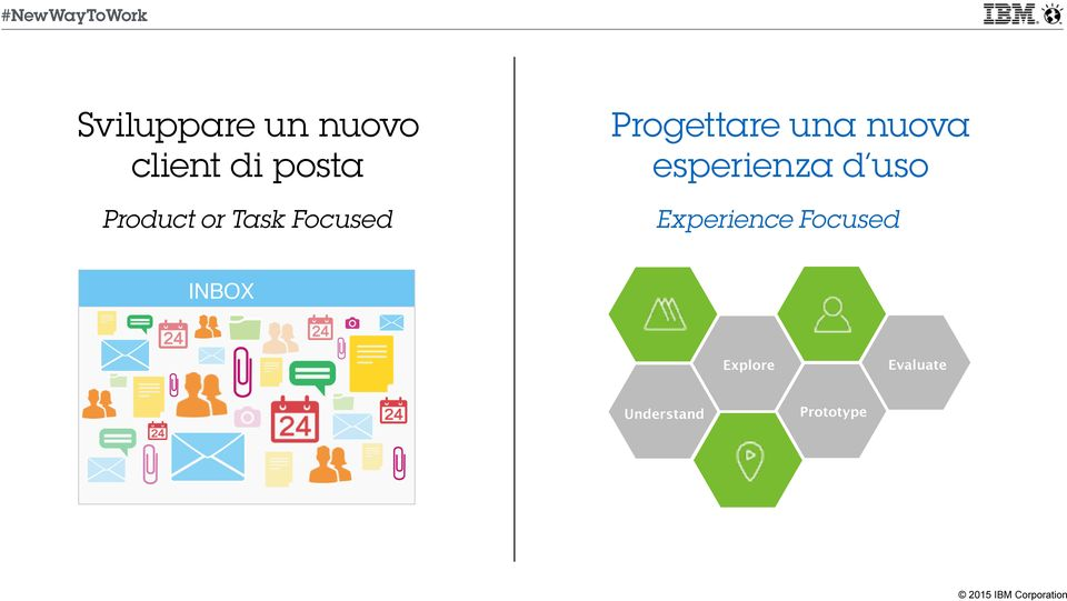 esperienza d uso Product or Task Focused