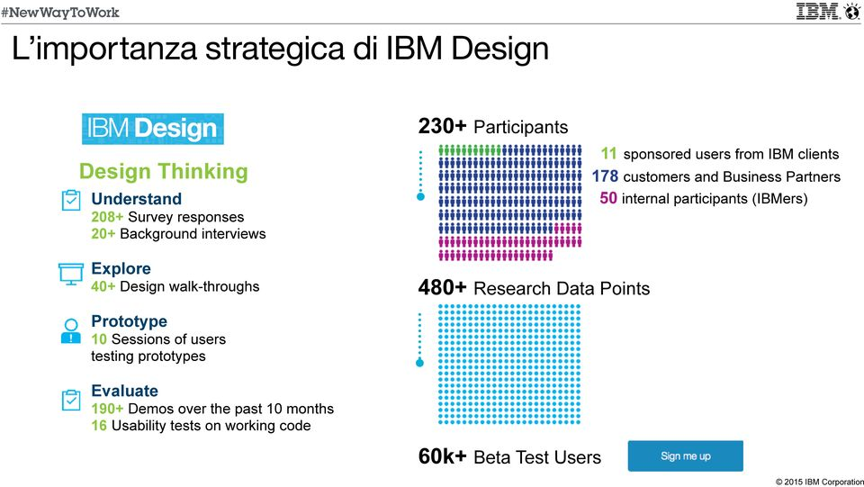 users from IBM clients 178 customers and Business Partners 50 internal participants (IBMers) Prototype 10 Sessions of