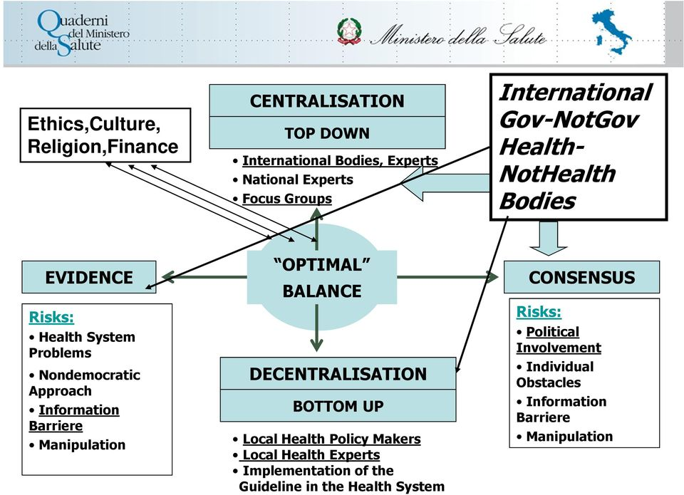 Barriere Manipulation OPTIMAL BALANCE DECENTRALISATION BOTTOM UP Local Health Policy Makers Local Health Experts