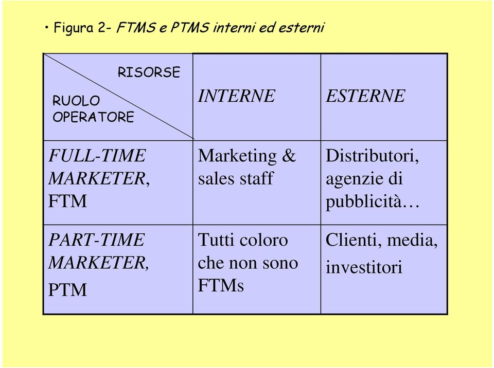 INTERNE Marketing & sales staff Tutti coloro che non sono
