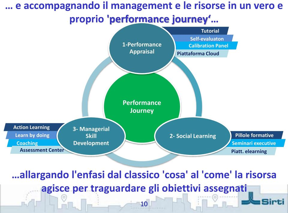 Coaching Assessment Center 3- Managerial Skill Development 2- Social Learning Pillole formative Seminari executive