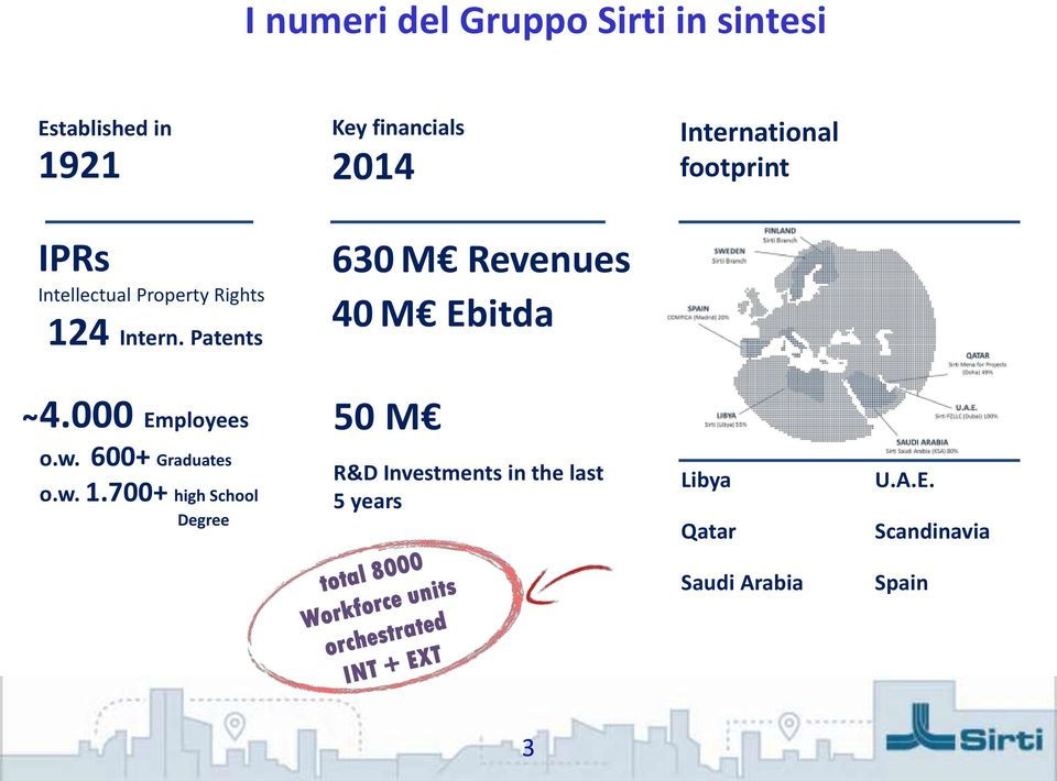 Patents 630 M Revenues 40 M Ebitda 4.000 Employees 50 M o.w. 600+ Graduates o.w. 1.