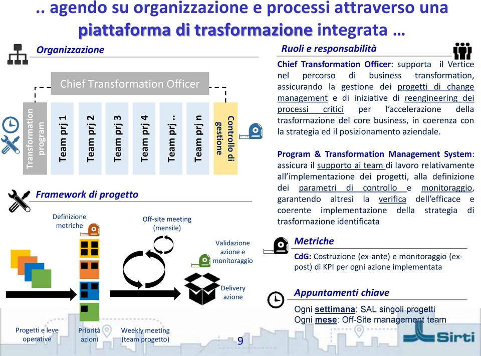 (mensile) Controllo di gestione Validazione azione e monitoraggio Ruoli e responsabilità Chief Transformation Officer: supporta il Vertice nel percorso di business transformation, assicurando la