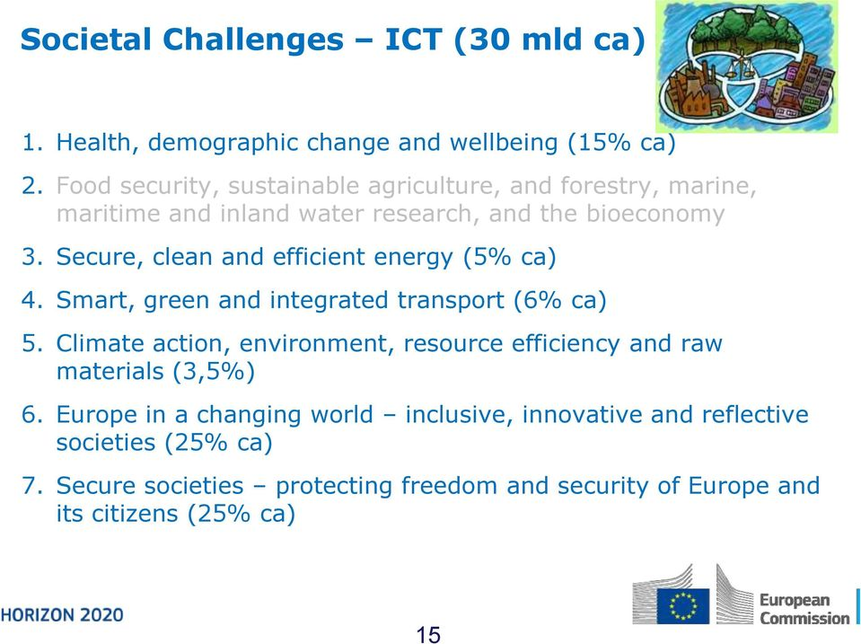 Secure, clean and efficient energy (5% ca) 4. Smart, green and integrated transport (6% ca) 5.