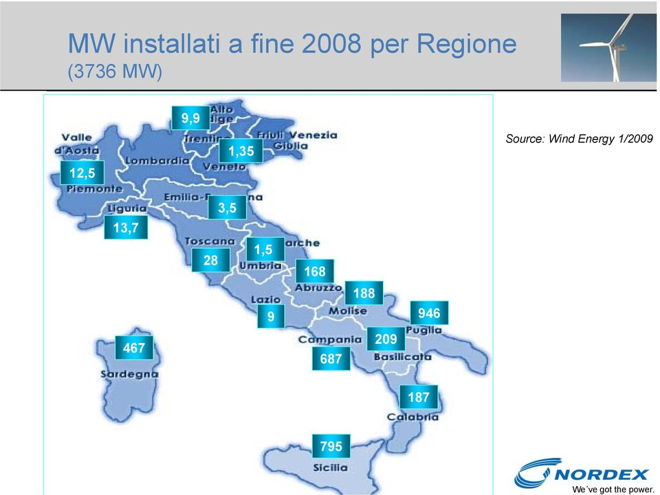 Source: Wind Energy 1/2009 13,7