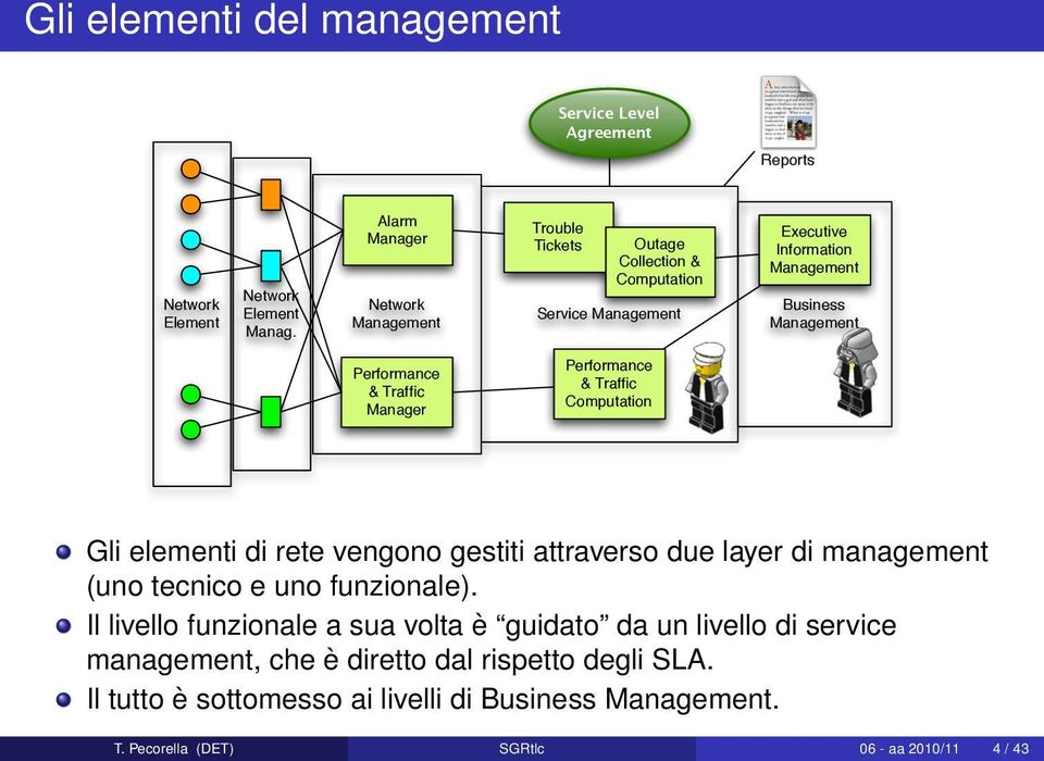 Performance & Traffic Manager Performance & Traffic Computation Gli elementi di rete vengono gestiti attraverso due layer di management (uno tecnico e uno