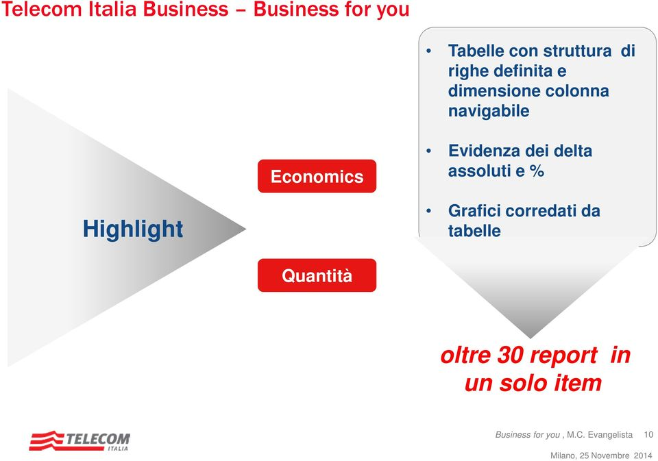 dei delta assoluti e % Highligh: Highlight Grafici