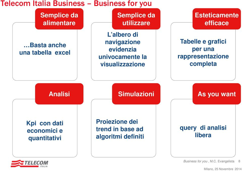 grafici per una rappresentazione completa Analisi Simulazioni As you want Kpi con dati