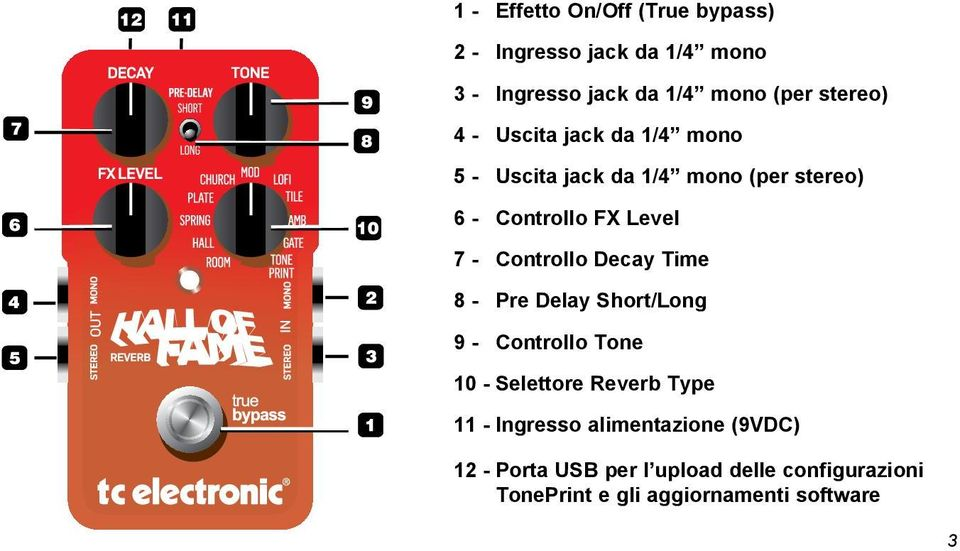 Controllo Decay Time 8 - Pre Delay Short/Long 9 - Controllo Tone 10 - Selettore Reverb Type 11 -