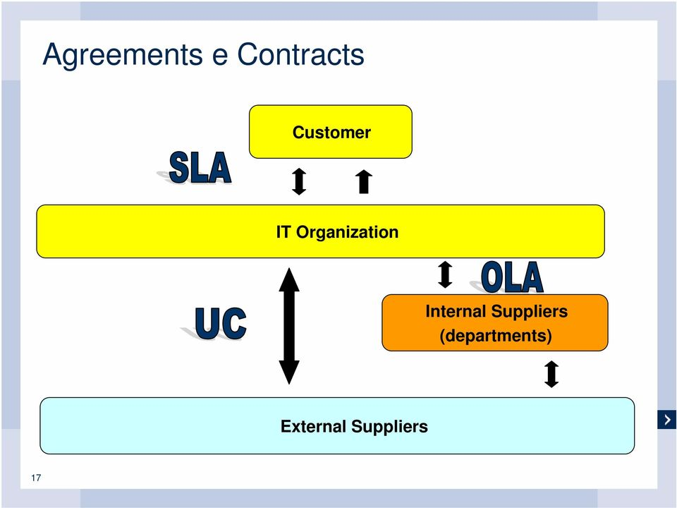 Internal Suppliers