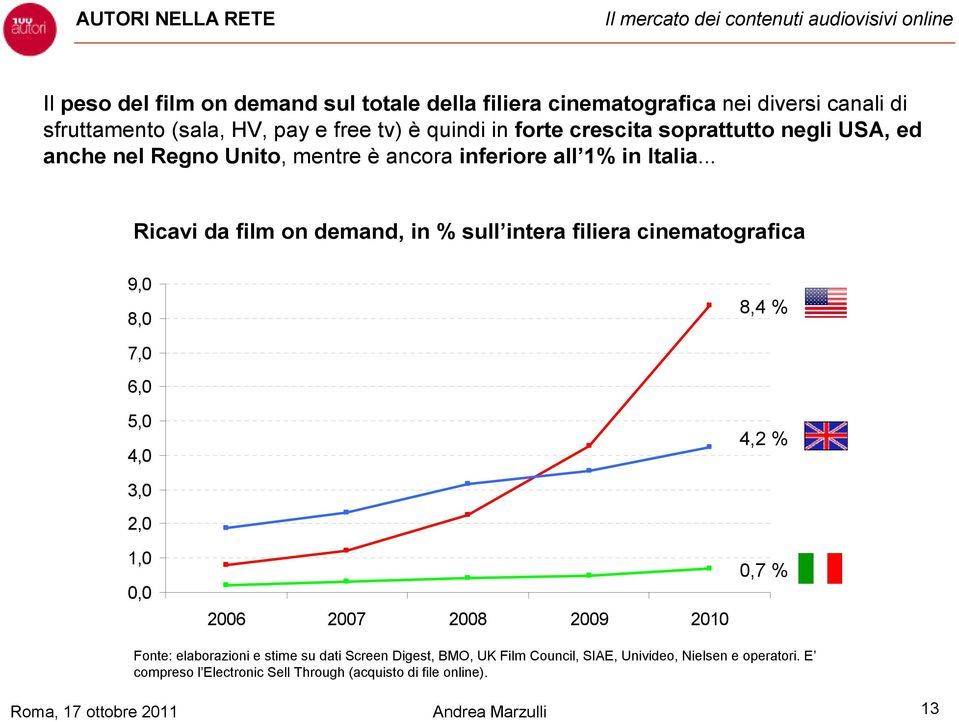 .. Ricavi da film on demand, in % sull intera filiera cinematografica 9,0 8,0 8,4 % 7,0 6,0 5,0 4,0 4,2 % 3,0 2,0 1,0 0,0 2006 2007 2008 2009