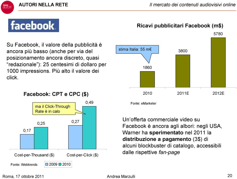 stima Italia: 55 m 1860 3800 Facebook: CPT e CPC ($) 0,17 ma il Click-Through Rate è in calo 0,25 0,27 0,49 Cost-per-Thousand ($) Cost-per-Click ($) 2010 2011E 2012E