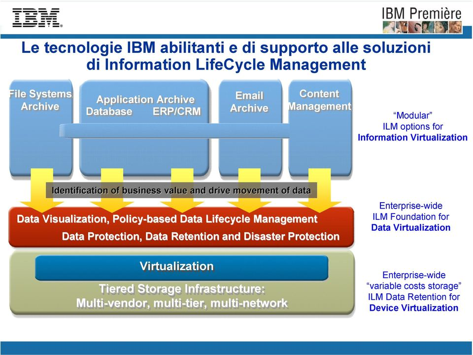 Policy-based Data Lifecycle Management Data Protection, Data Retention and Disaster Protection Enterprise-wide ILM Foundation for Data Virtualization