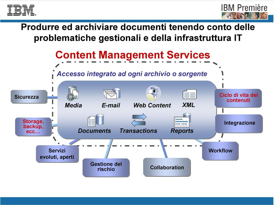Sicurezza Media E-mail Web Content XML Ciclo di vita dei contenuti Storage, backup, ecc