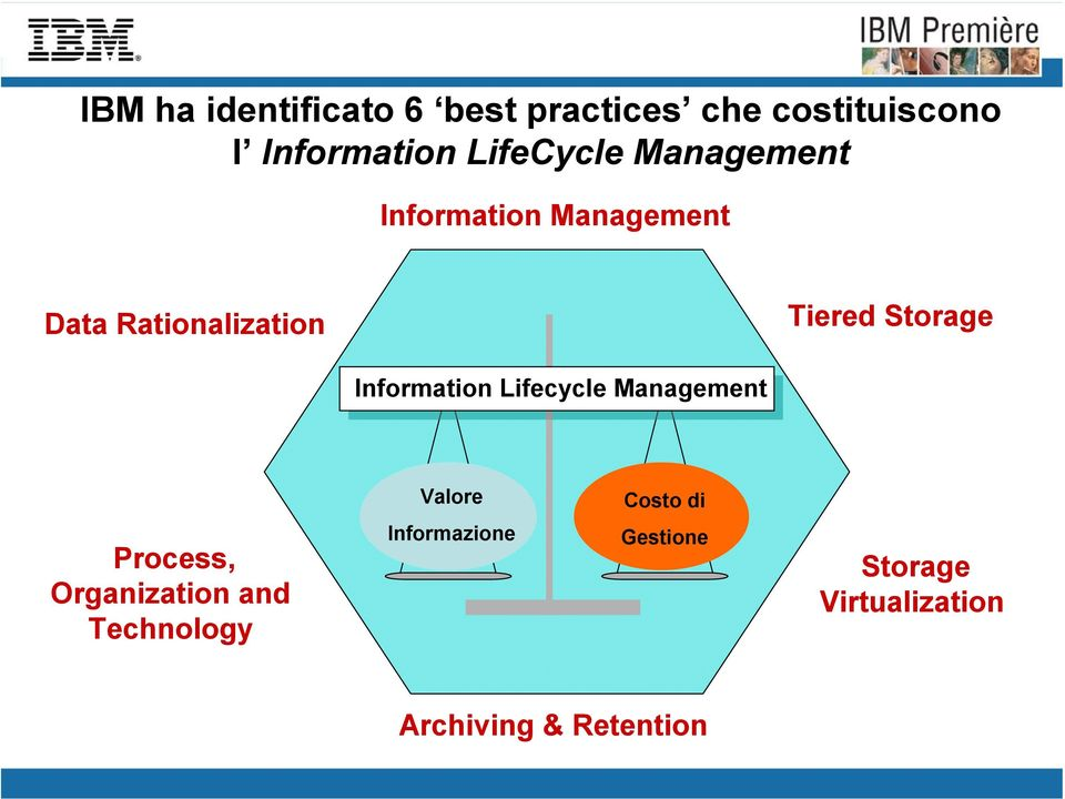 Storage Information Lifecycle Management Valore Costo di Process,
