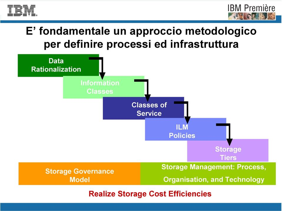 Service ILM Policies Storage Governance Model Storage Tiers Storage