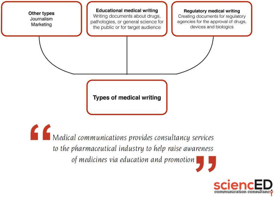 target audience Regulatory medical writing Creating documents for regulatory