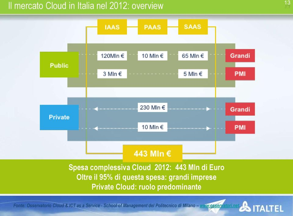 imprese Private Cloud: ruolo predominante Fonte: Osservatorio Cloud &