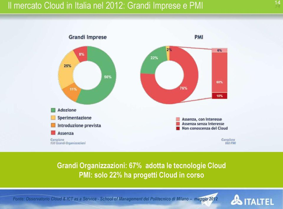 22% ha progetti Cloud in corso Fonte: Osservatorio Cloud & ICT as