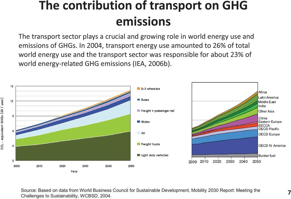 In 2004, transport energy use amounted to 26% of total world energy use and the transport sector was responsible for