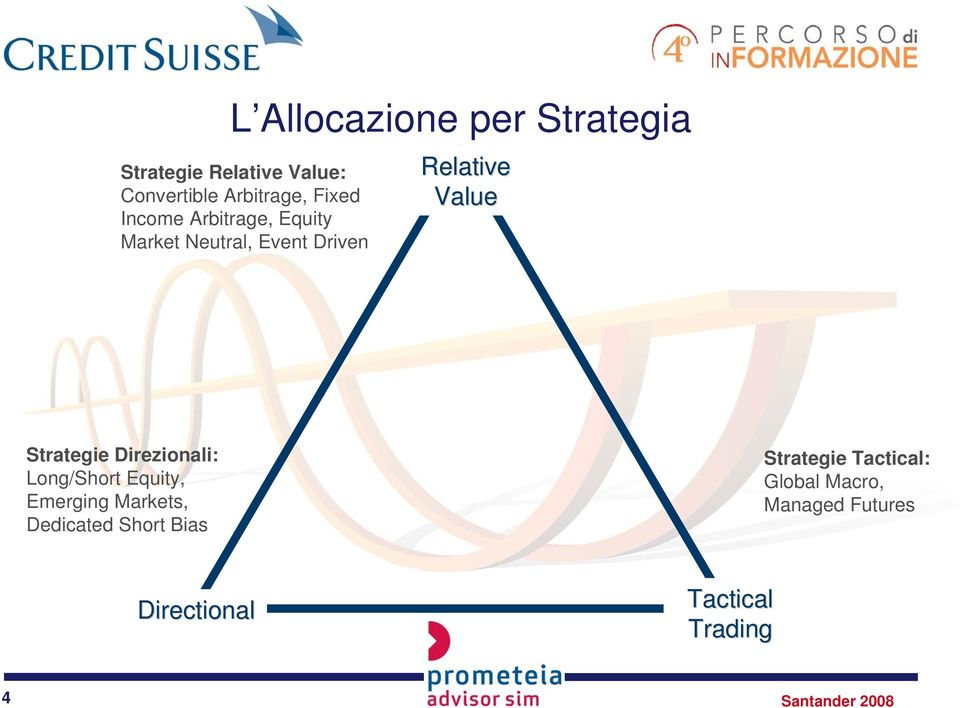 Strategie Direzionali:, s, Bias Strategie