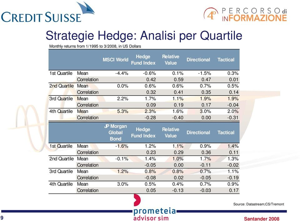04 4th Quartile Mean 5.3% 2.3% 1.6% 3.0% 2.0% Correlation -0.28-0.40 0.00-0.31 JP Morgan Bond Hedge Fund Index Relative Value Directional Tactical 1st Quartile Mean -1.6% 1.2% 1.1% 0.9% 1.