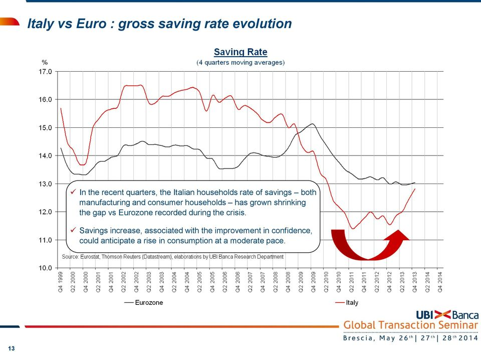 shrinking the gap vs Eurozone recorded during the crisis.