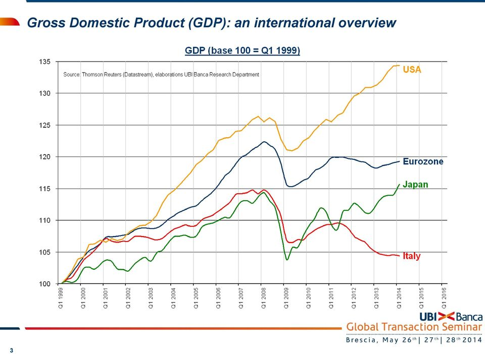 Product (GDP):