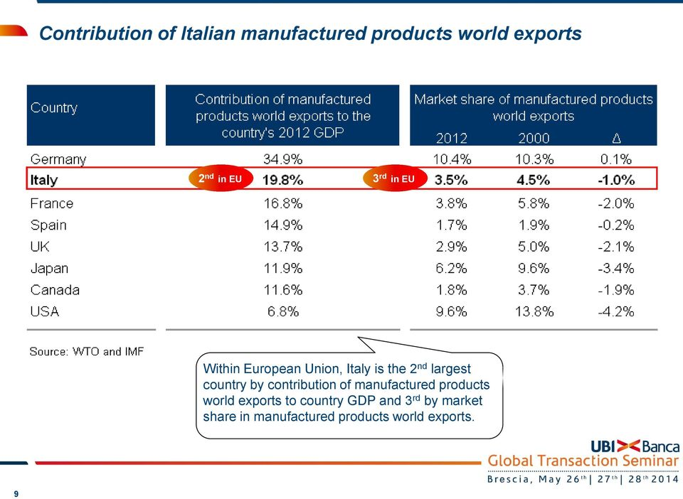 country by contribution of manufactured products world exports to
