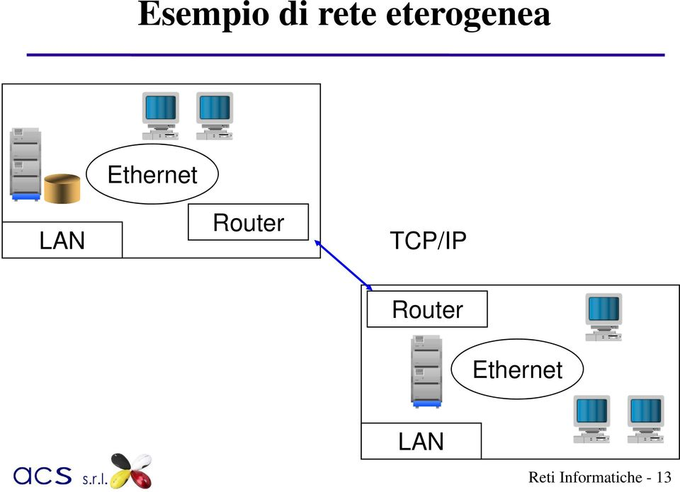 Router TCP/IP Router