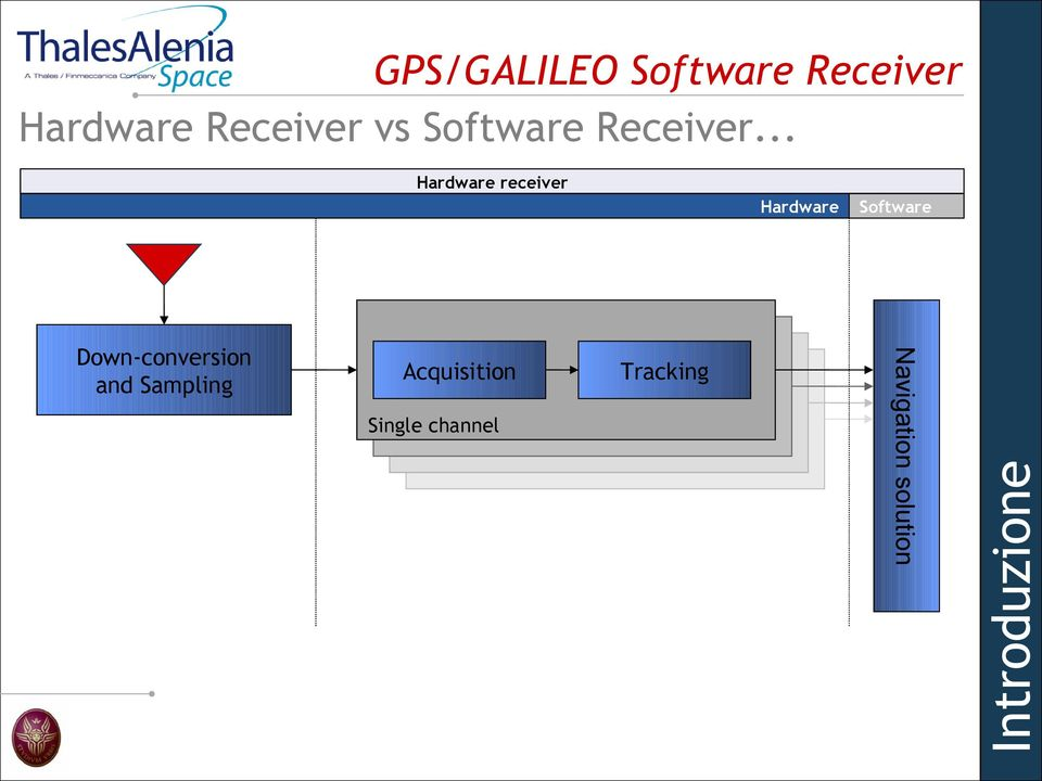 Hardware Software Software receiver Tracking