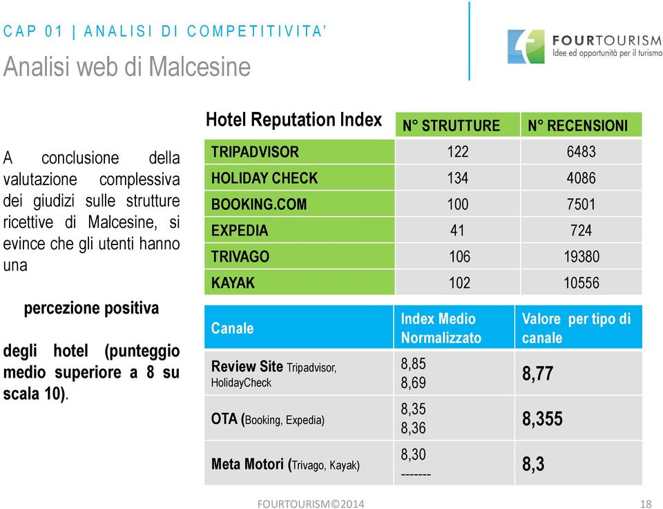 Hotel Reputation Index N STRUTTURE N RECENSIONI TRIPADVISOR 122 6483 HOLIDAY CHECK 134 4086 BOOKING.