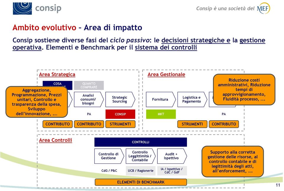 Strategie di acquisto QUANTO COMPRARE Analisi consumi/ bisogni COME COMPRARE Strategic Sourcing Area Gestionale Fornitura CONTRACT MANAGEMENT Logistica e Pagamento Monitoraggio forniture PA PA CONSIP