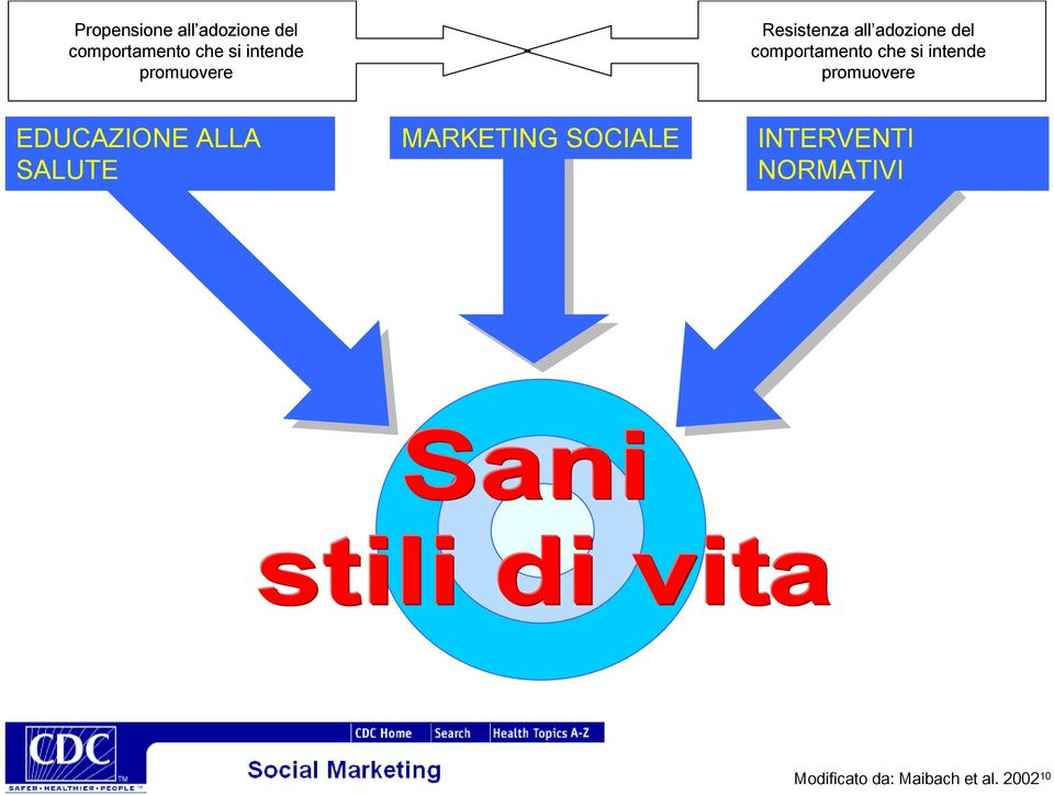 si intende promuovere EDUCAZIONE ALLA SALUTE MARKETING