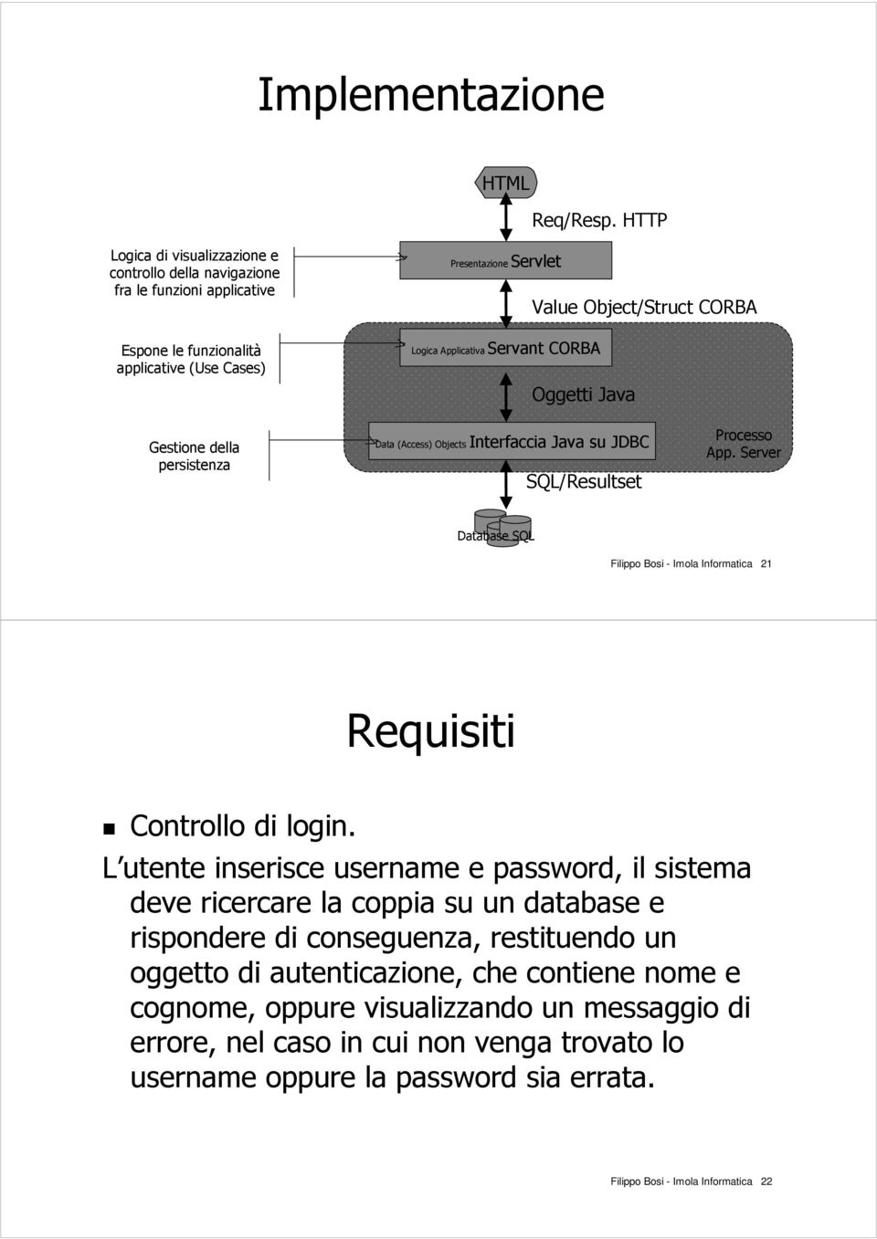 Applicativa Servant CORBA Oggetti Java Gestione della persistenza Data (Access) Objects Interfaccia Java su JDBC SQL/Resultset Processo App.