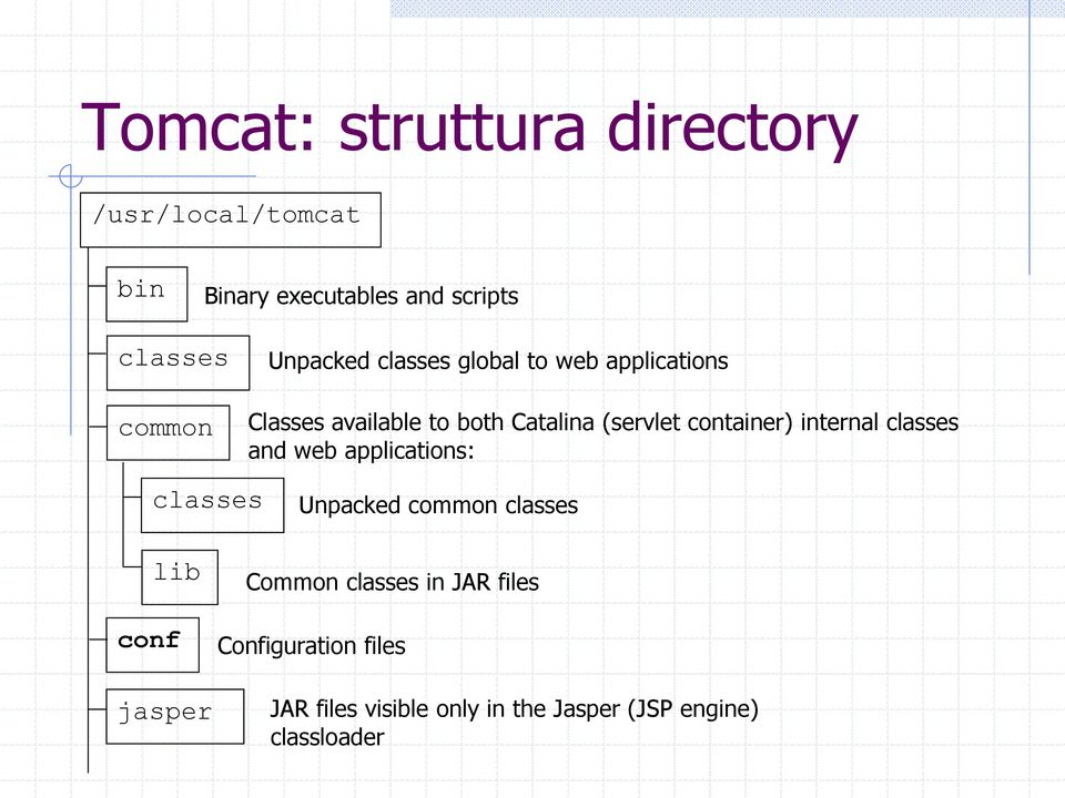 container) internal classes and web applications: classes Unpacked common classes lib conf jasper