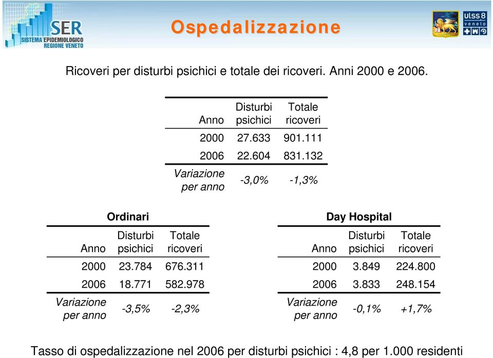 132-1,3% Ordinari Day Hospital Anno Disturbi psichici Totale ricoveri Anno Disturbi psichici Totale ricoveri 2000 23.784 676.
