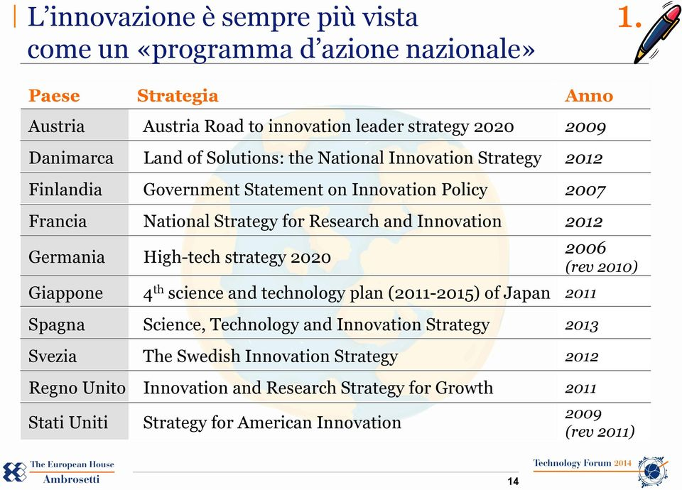 Statement on Innovation Policy 2007 Francia National Strategy for Research and Innovation 2012 Germania High-tech strategy 2020 Giappone 4 th science and technology plan
