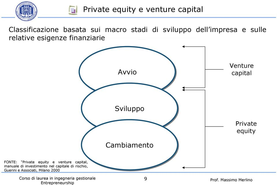 Private equity Cambiamento FONTE: Private equity e venture capital, manuale di