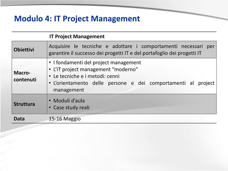 progetti IT I fondamenti del project management L IT project management moderno Le tecniche e i metodi: cenni