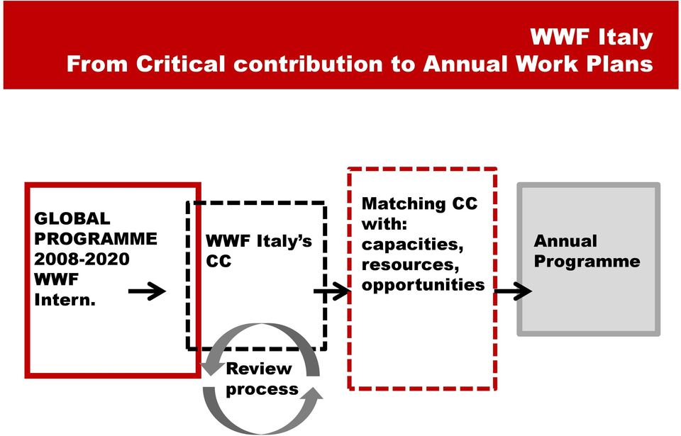 WWF Italy s CC Matching CC with: capacities,