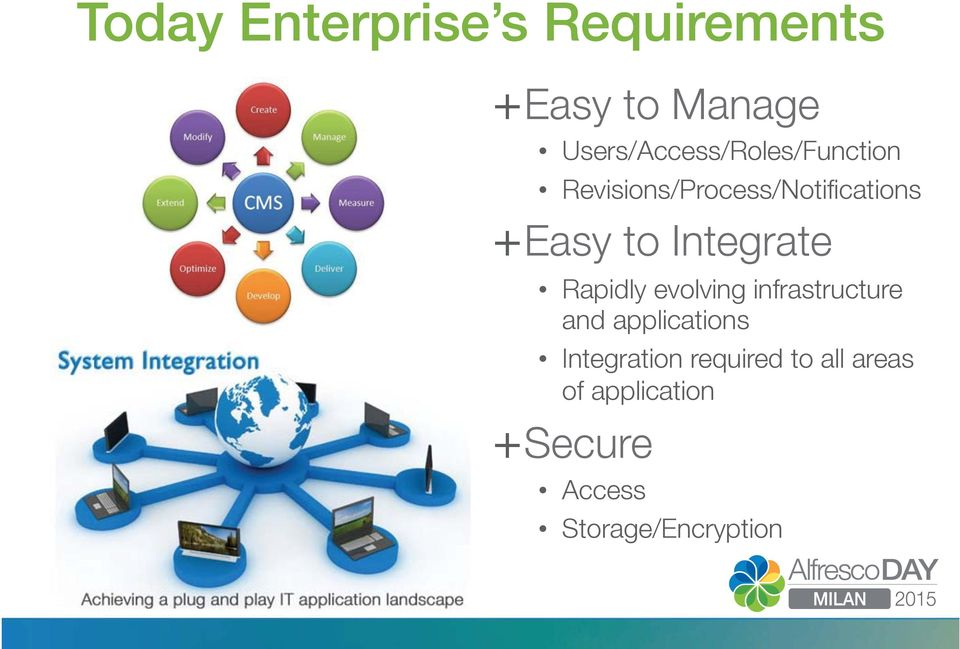 Easy to Integrate Rapidly evolving infrastructure and