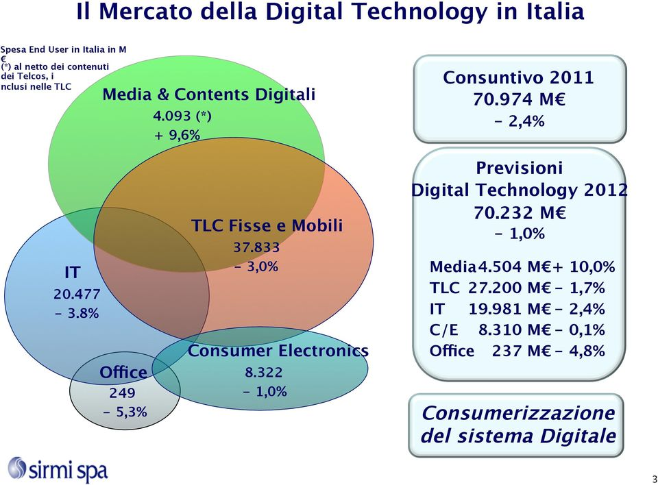 8% Office 249-5,3% TLC Fisse e Mobili 37.833-3,0% Consumer Electronics 8.322-1,0% Previsioni Digital Technology 2012 70.
